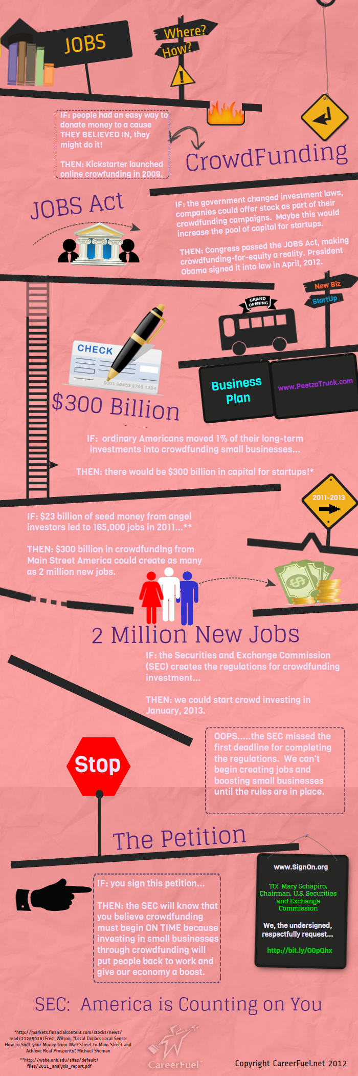 Crowdfunding For Equity Infographic
